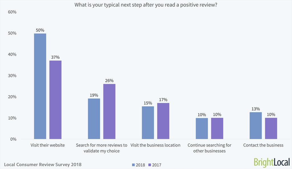 What is your typical next step after you read a positive review