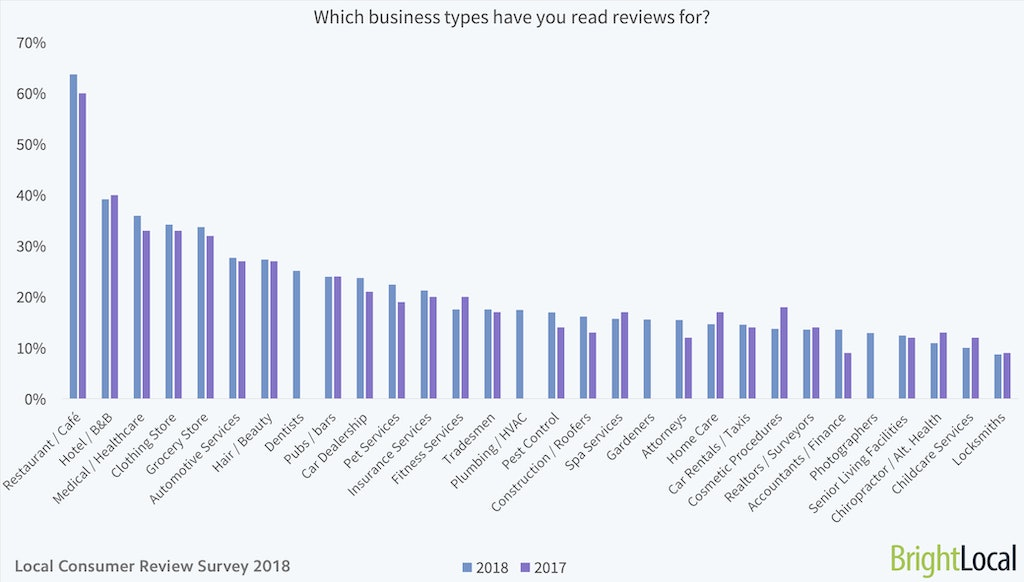 Which business types have you read reviews for