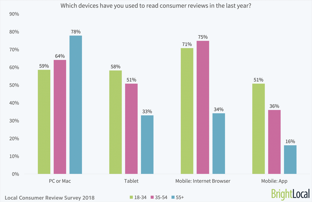 Which devices have you used to read consumer reviews - age split