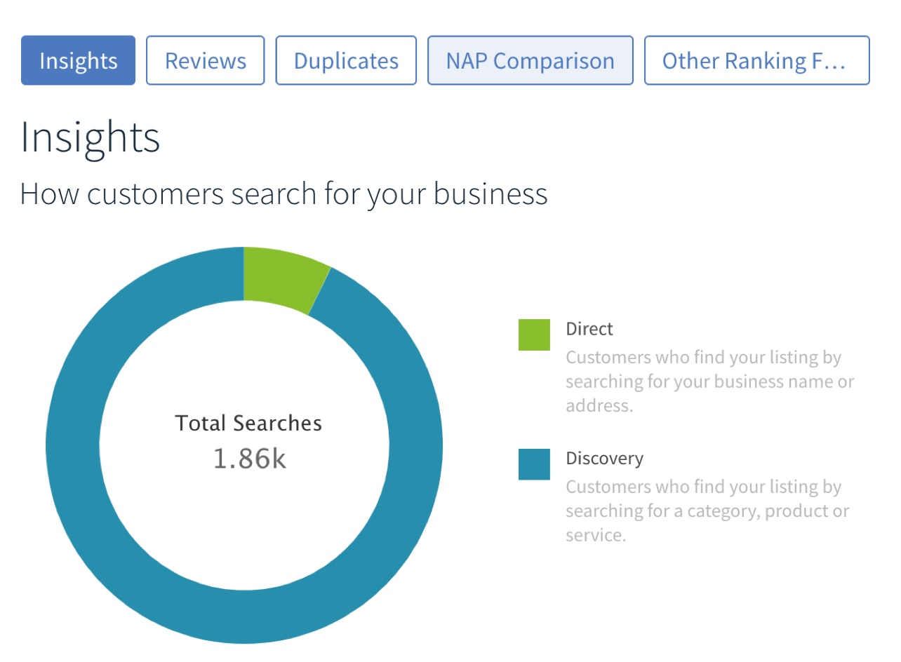 Google My Business Audit | Monitor Your Google My Business Data