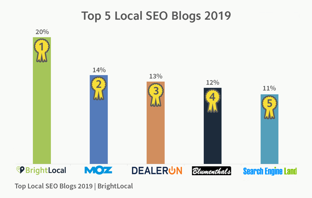 Top Local SEO Blogs