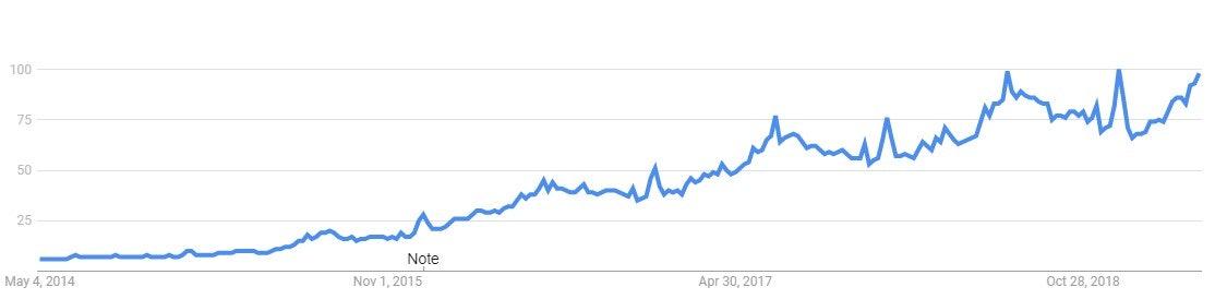 Google Trends Near Me Last Five Years