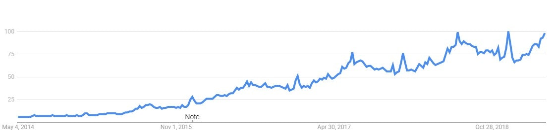 Google Trends Near Me Last Five Years