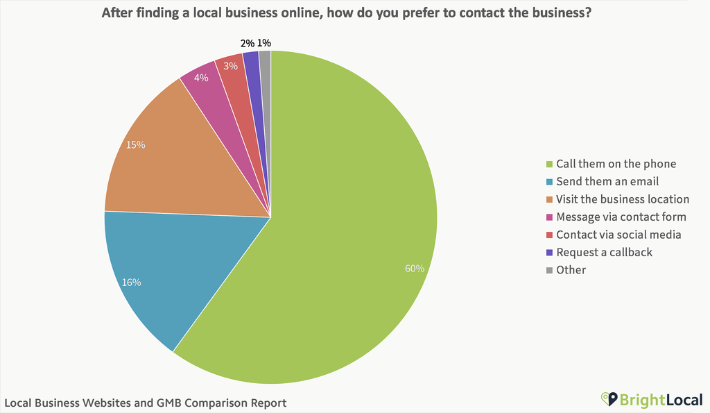 How do consumers contact local businesses?