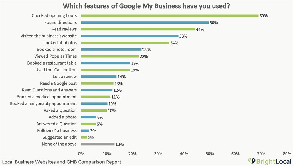 Local Business Websites and Google My Business Comparison Report - 3