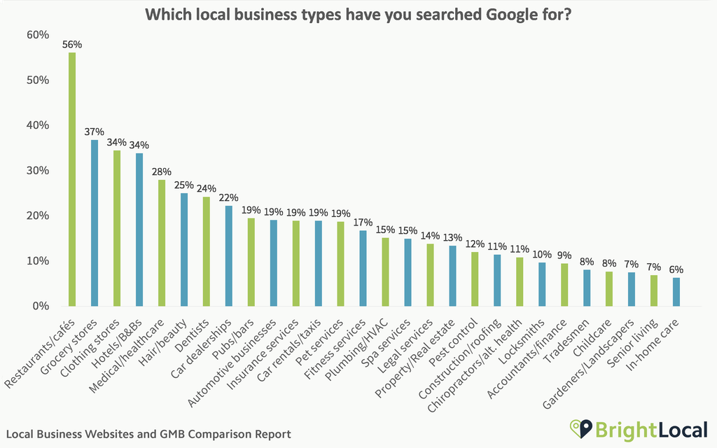 Local Business Websites and Google My Business Comparison Report - 0