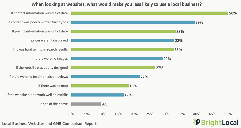 Which website issues stop consumers using local businesses?