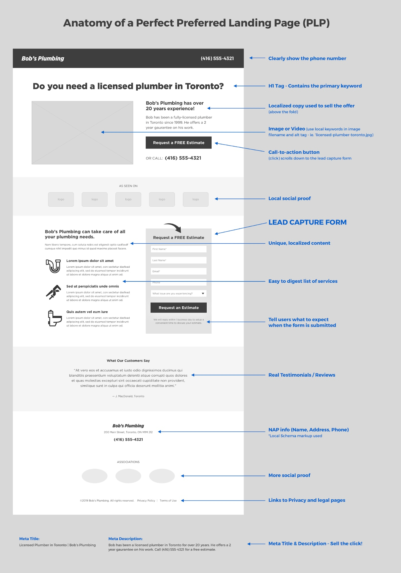 optimized landing page targeting location intent.