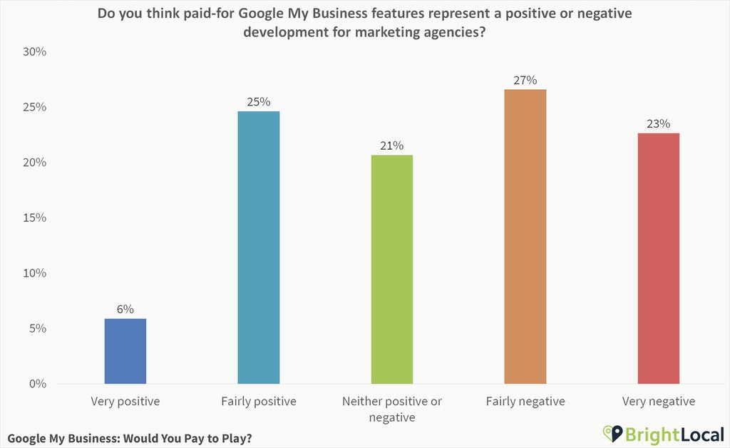 Do you think paid-for Google My Business features represent a positive or negative development for marketing agencies?