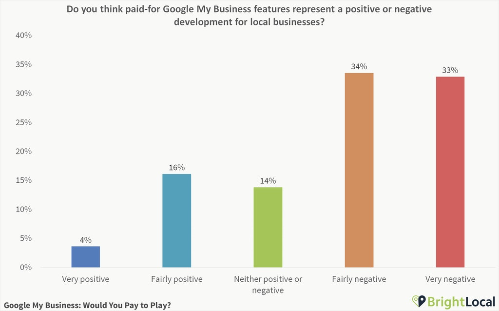 Poll Results: Google My Business – Would You Pay to Play? - 7