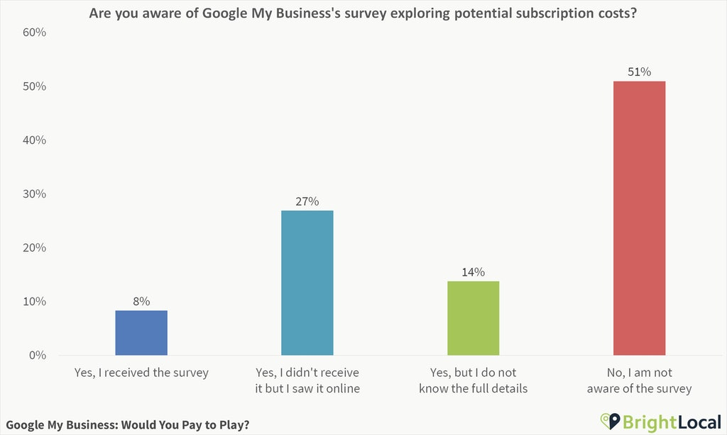 Poll Results: Google My Business – Would You Pay to Play? - 0