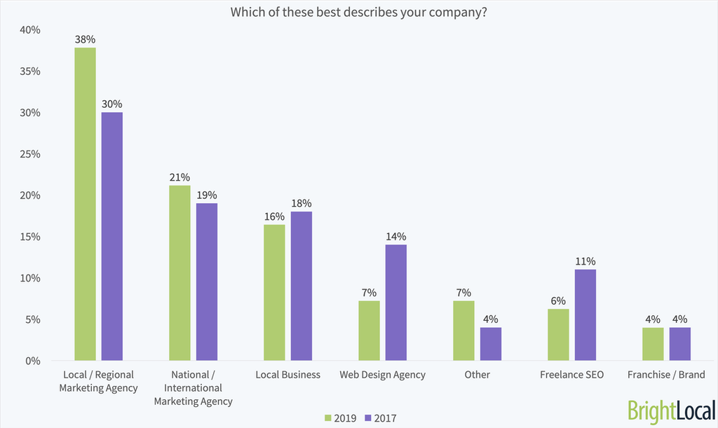 What type of company are you?