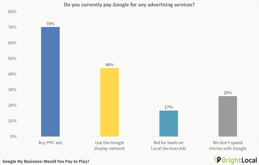 Do you currently pay Google for any advertising services?