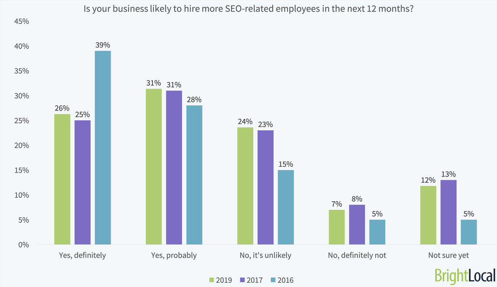 Local Search Industry Survey 2019 - 3