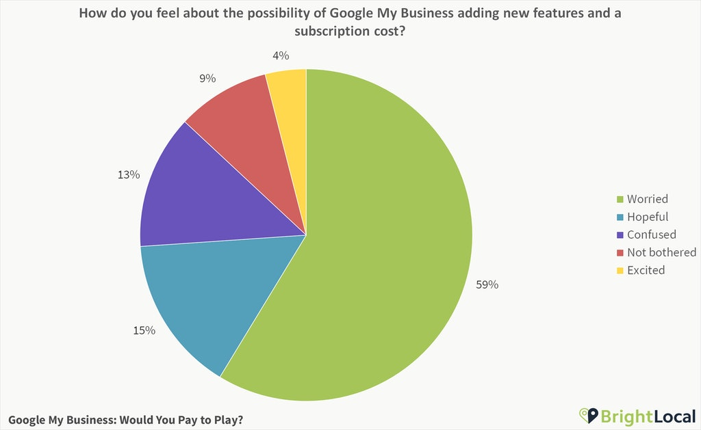 How do you feel about the possibility of Google My Business adding new features and a subscription cost?