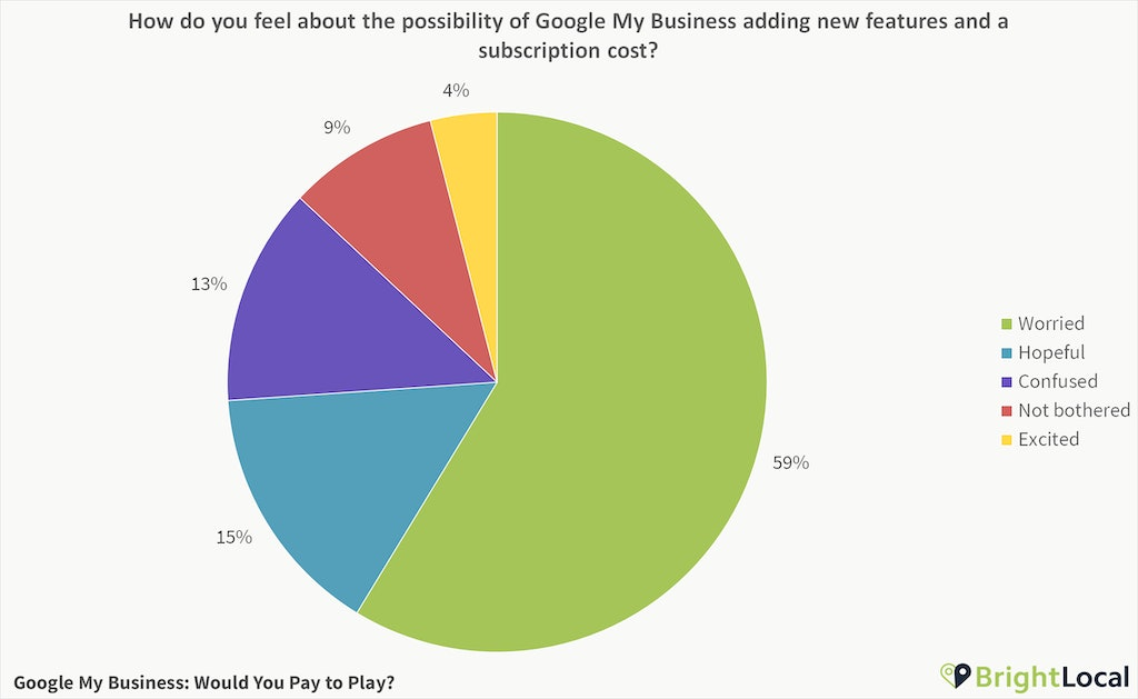 Poll Results: Google My Business – Would You Pay to Play? - 1