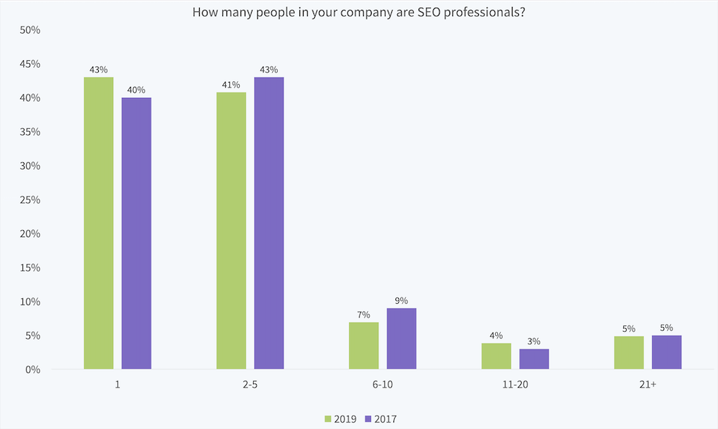 Local Search Industry Survey 2019 - 2
