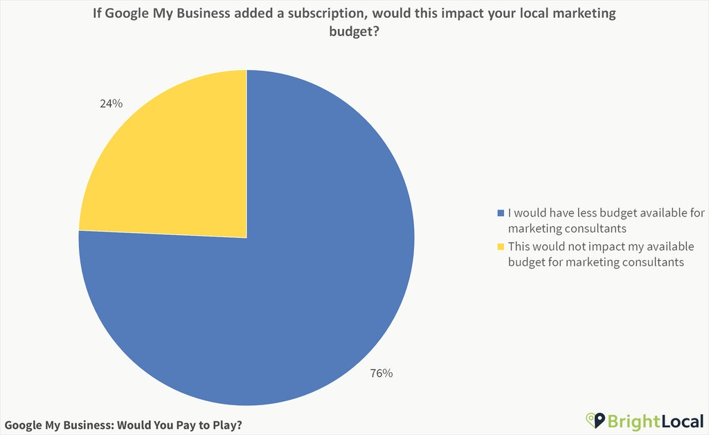 Poll Results: Google My Business – Would You Pay to Play?