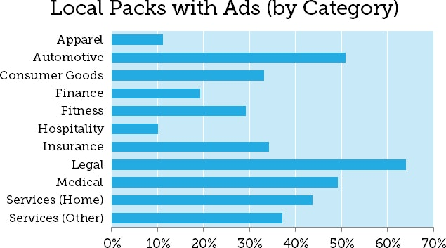 Moz Local Search Ads