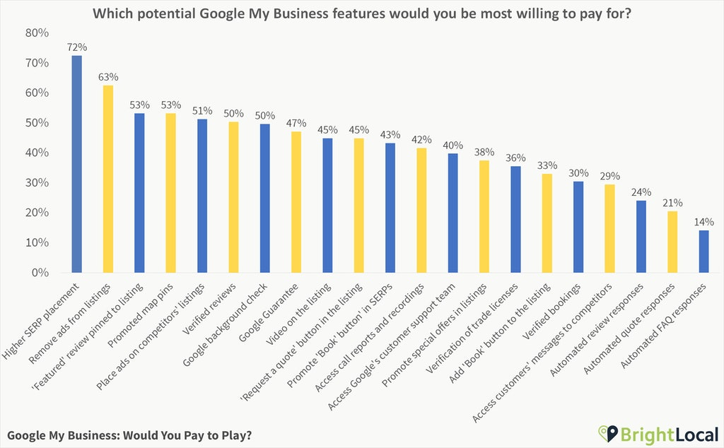 Which potential Google My Business features would you be most willing to pay for