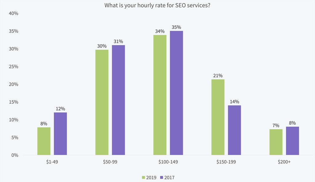 Local Search Industry Survey 2019 - 13