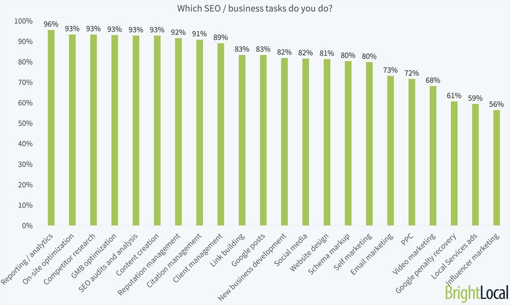 Local Search Industry Survey 2019 - 5