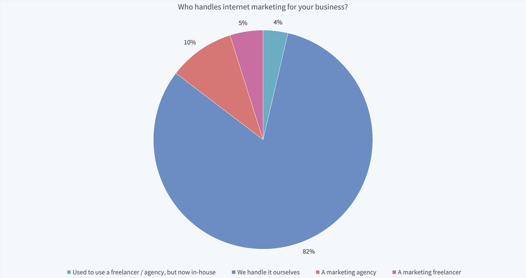 Local Search Industry Survey 2019 - 24
