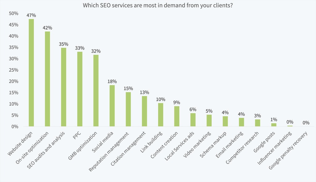 Local Search Industry Survey 2019 - 15