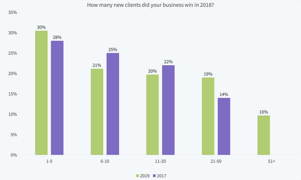 Local Search Industry Survey 2019 - 20