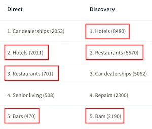 Hospitality Direct and Discovery Searches