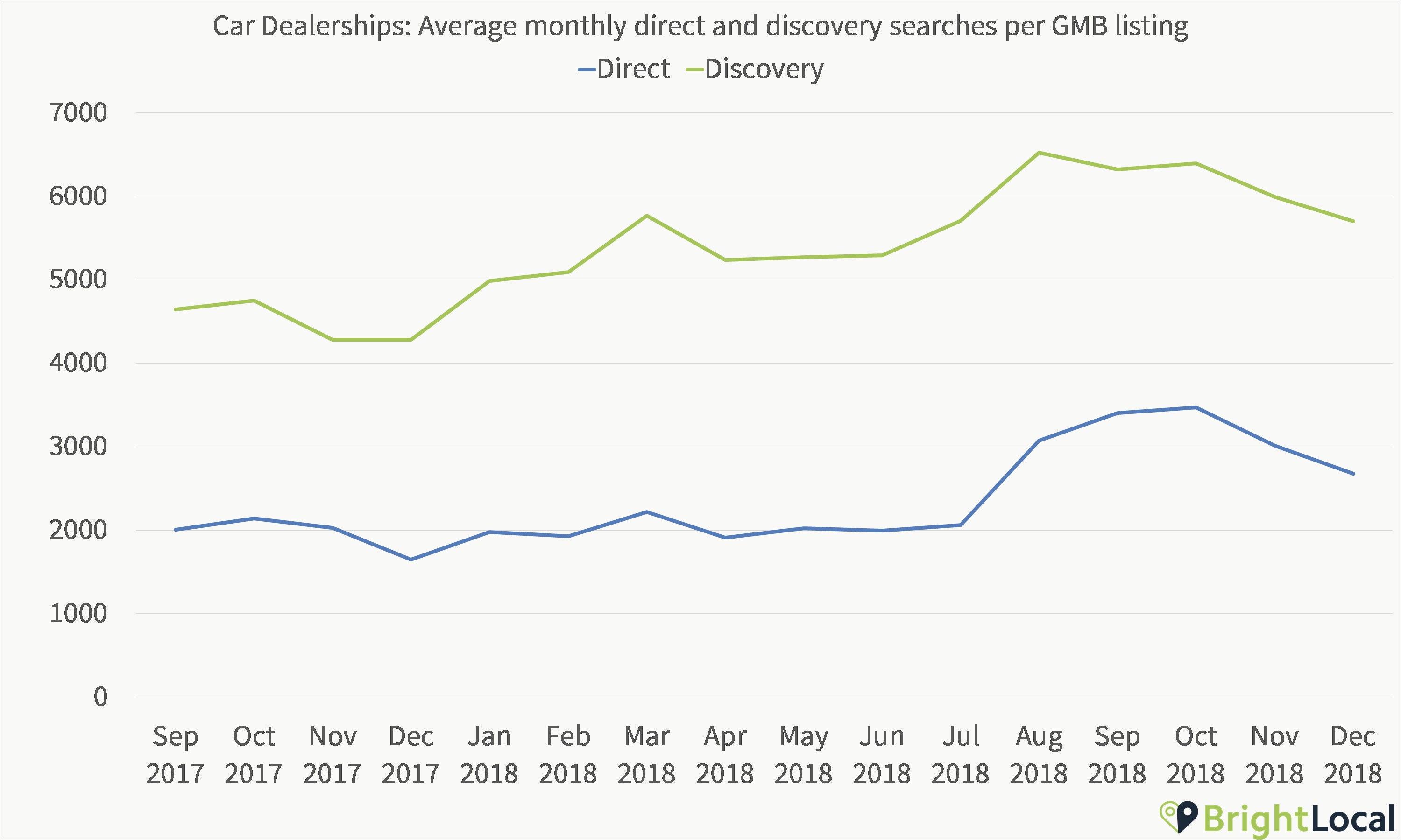 Car Dealerships direct and discovery searches over time