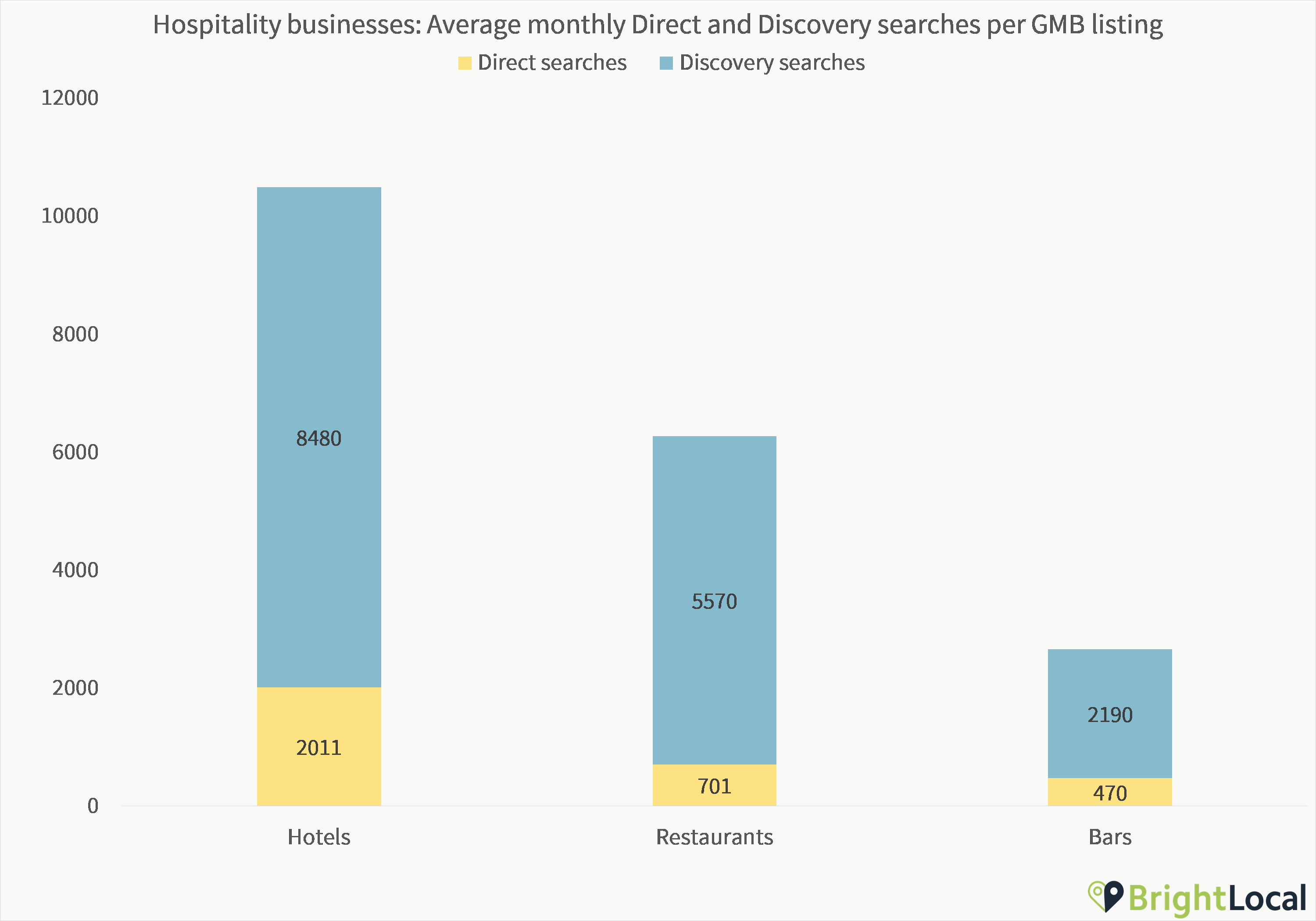 Hospitality Discovery and Direct Searches