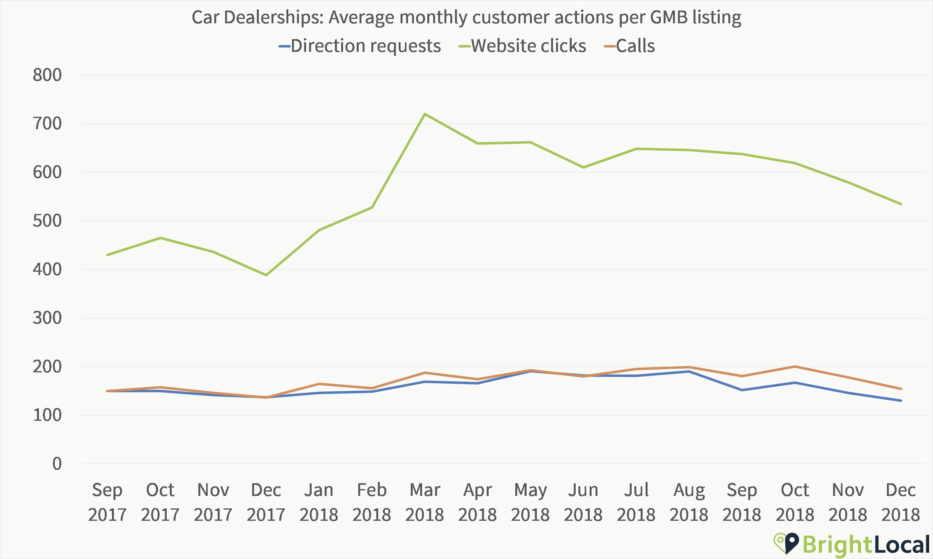 Car dealerships GMB Insights Customer Actions over time