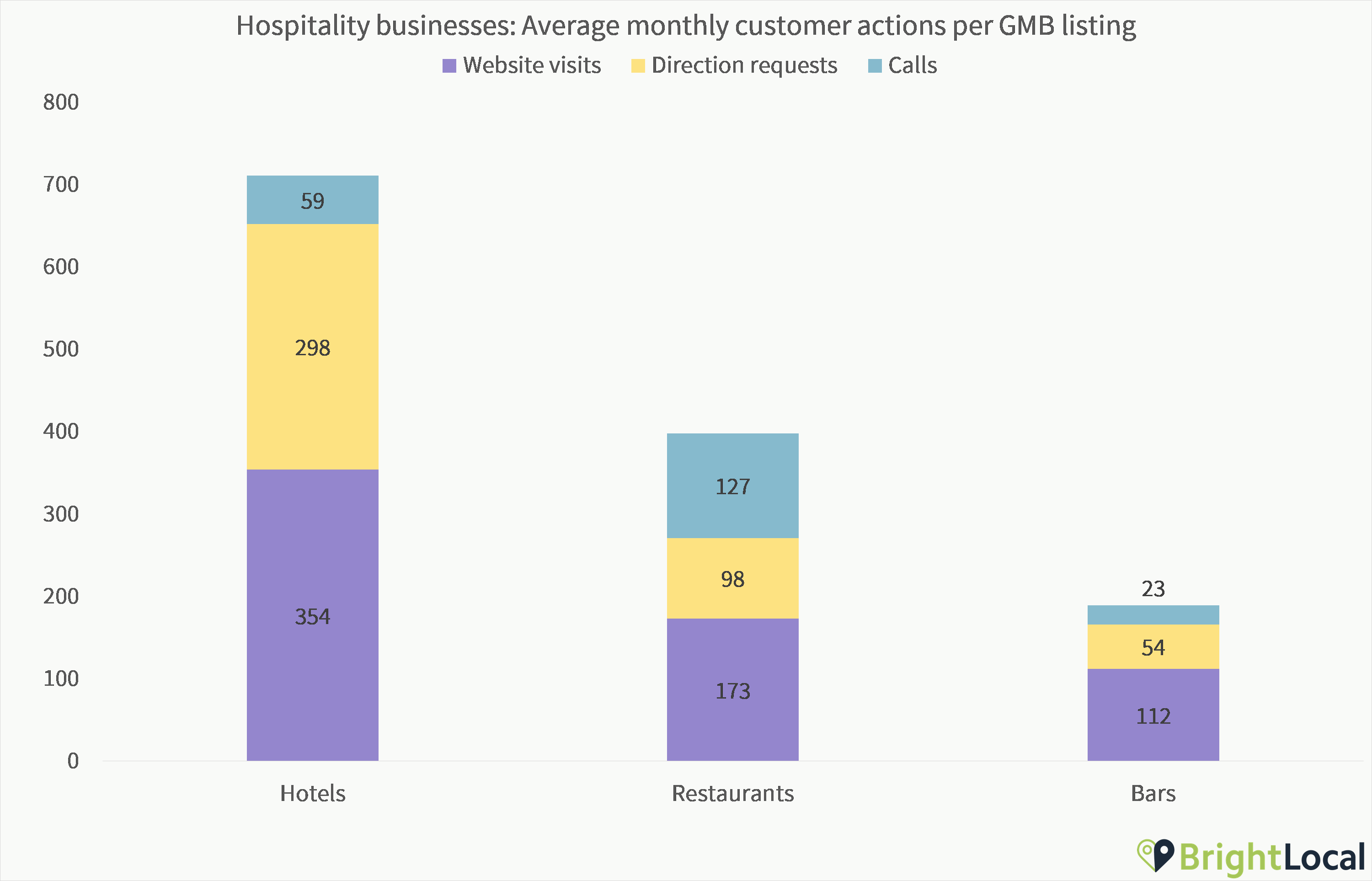 Hospitality Customer Actions
