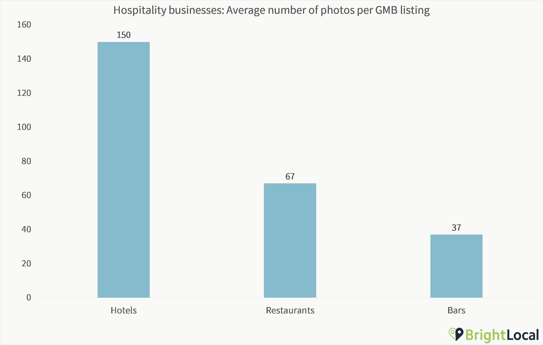 Hospitality Photo Quantity