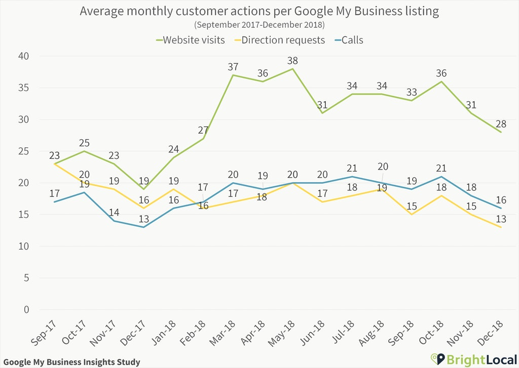 Customer actions per Google My Business listing over time