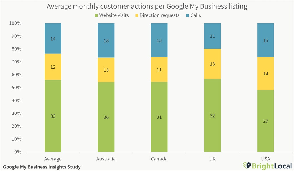Customer actions per Google My Business listing