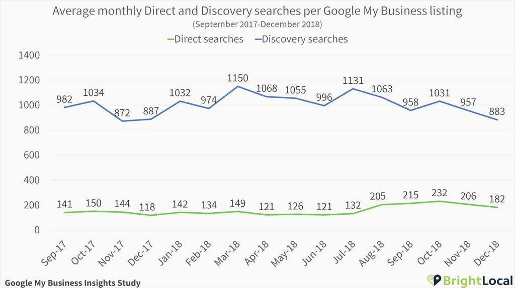 Direct and Discovery searches per Google My Business listing over time