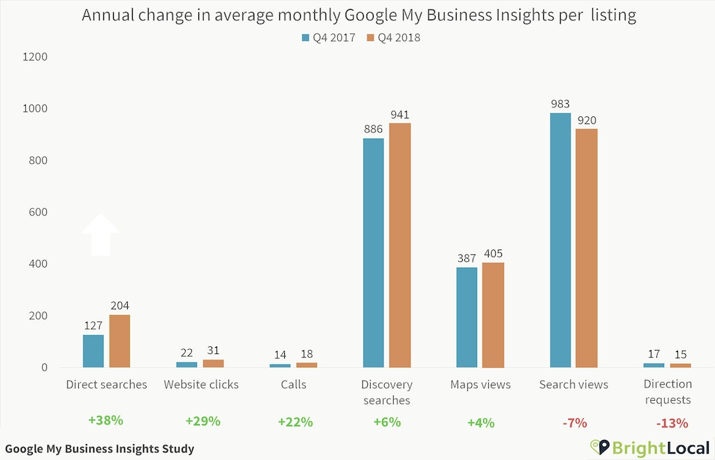 Google My Business Insights Q4 Growth Numbers