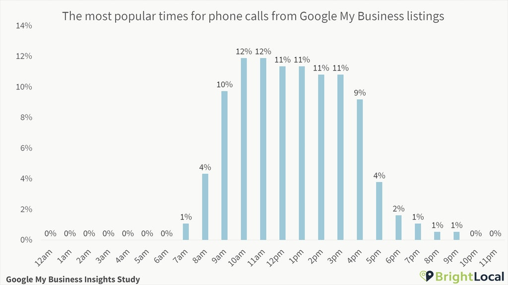 Google My Business calls time of day