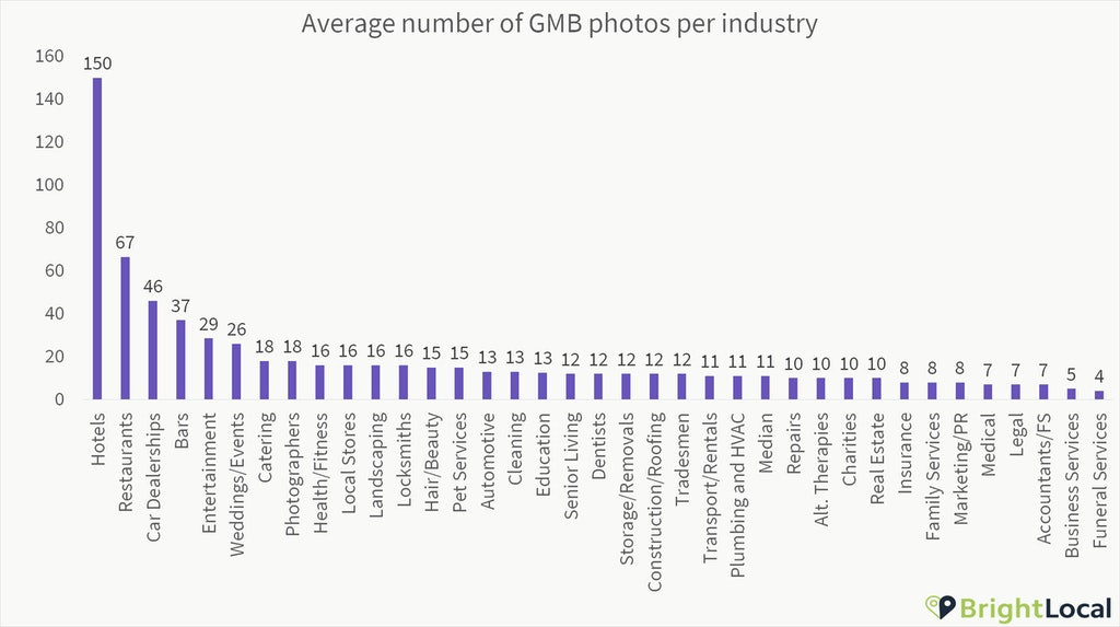 Number of Google My Business photos industry
