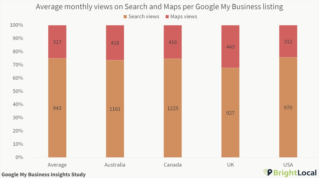 Search and Maps per Google My Business listing