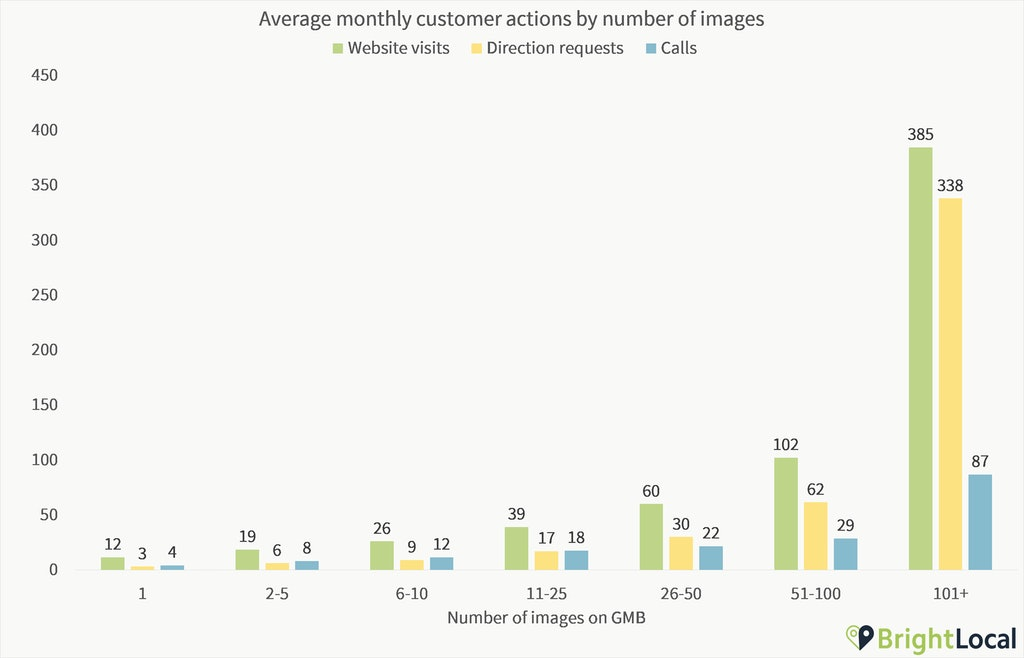 GMB Insights Actions by Number of Images