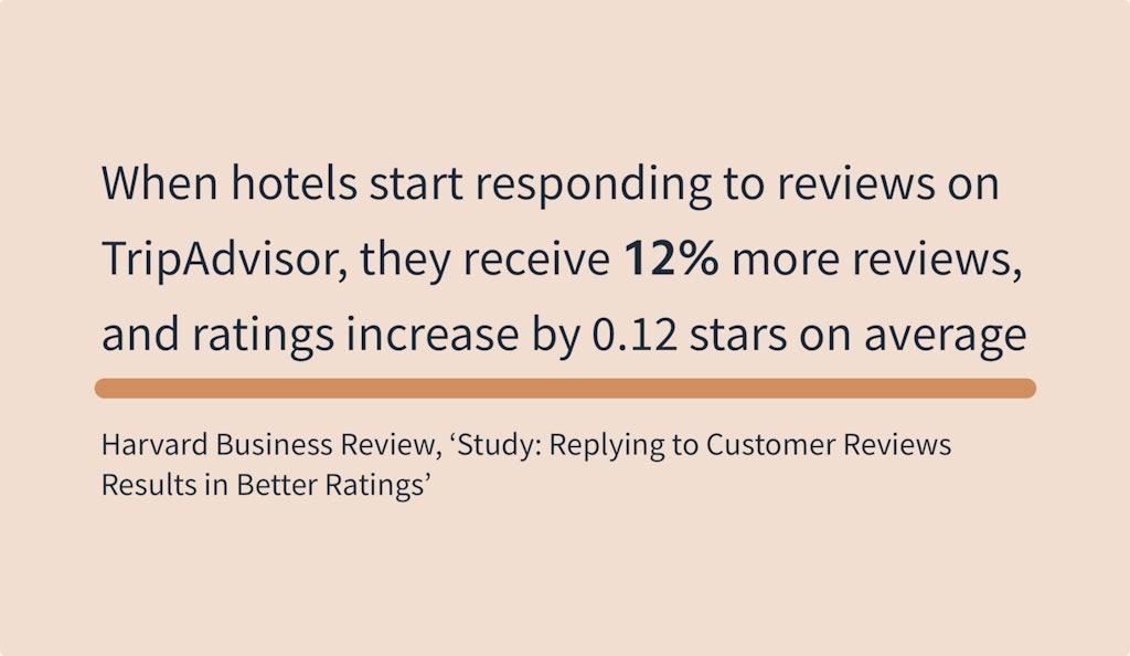 Online Reviews Statistics - Harvard Business Review