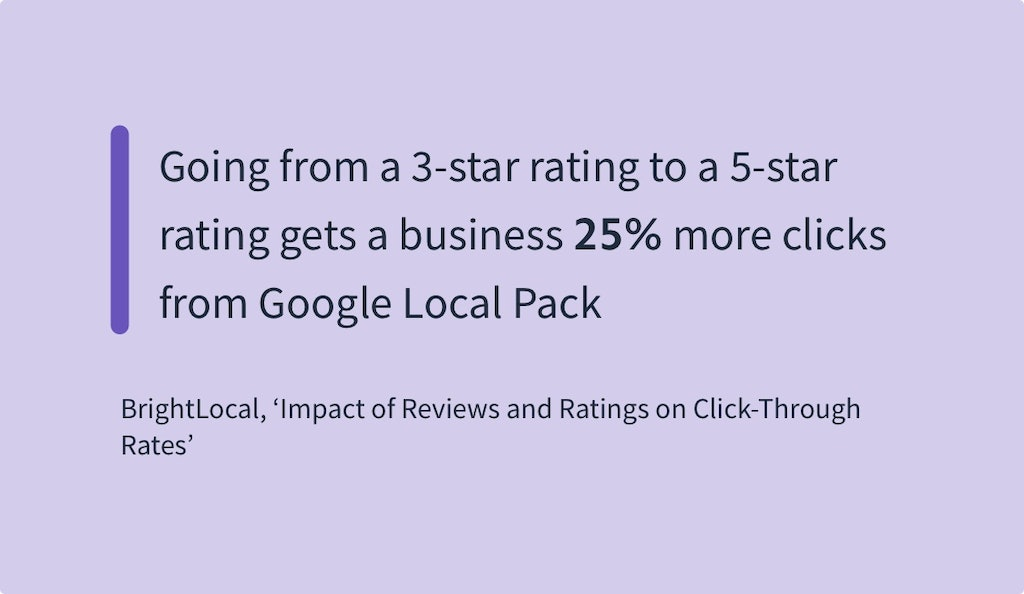Online Reviews Statistics - BrightLocal Impact of Reviews and Ratings on CTR