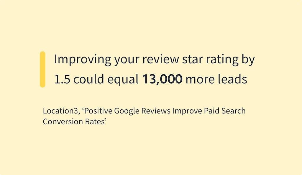 Online Reviews Statistics - Location3