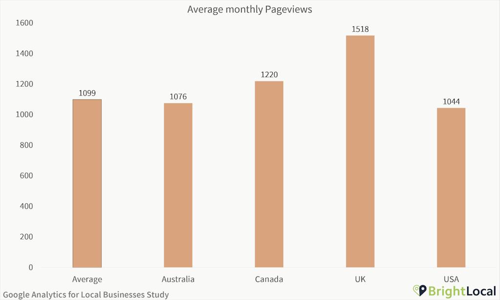 Google Analytics Study - Average monthly pageviews