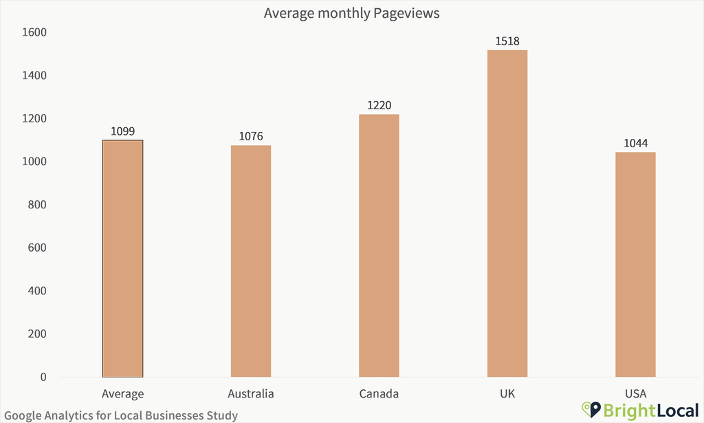 Google Analytics Study - Average monthly pageviews