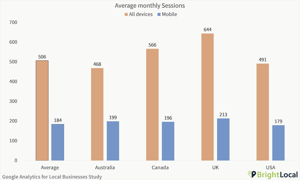 Google Analytics Study - Average monthly sessions