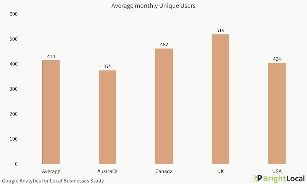 Google Analytics Study - Average monthly unique users
